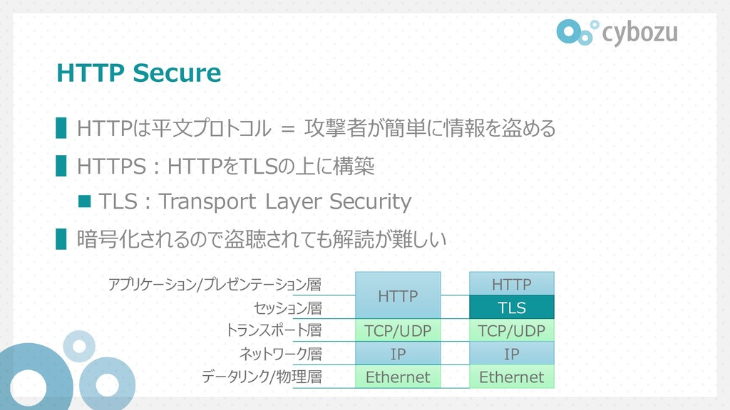 HTTP Secure ▌HTTPは平文プロトコル = 攻撃者が簡単に情報を盗める ▌HTTP...