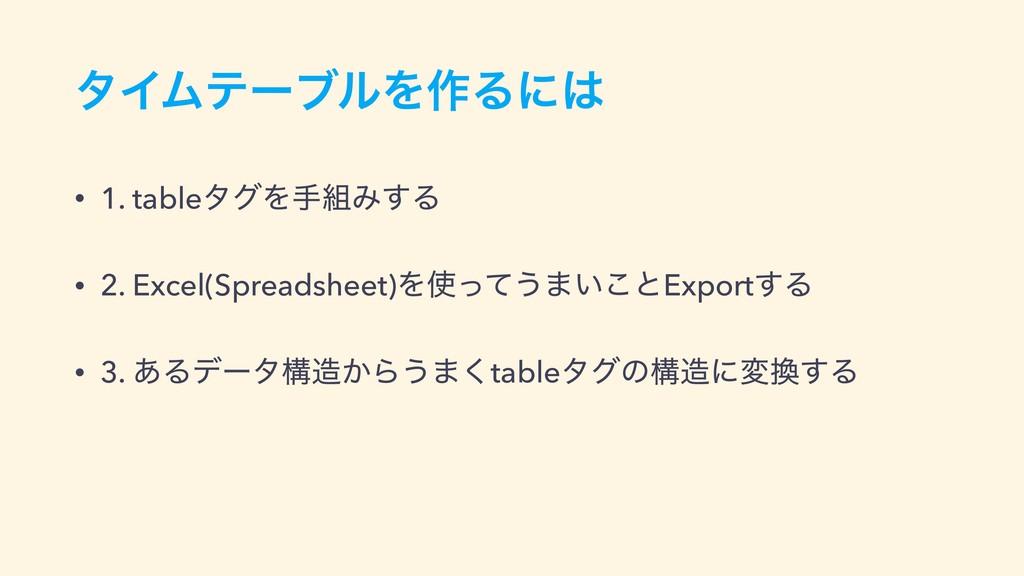 λΠϜςʔϒϧΛ࡞Δʹ • 1. tableλάΛखΈ͢Δ • 2. Excel(Spre...