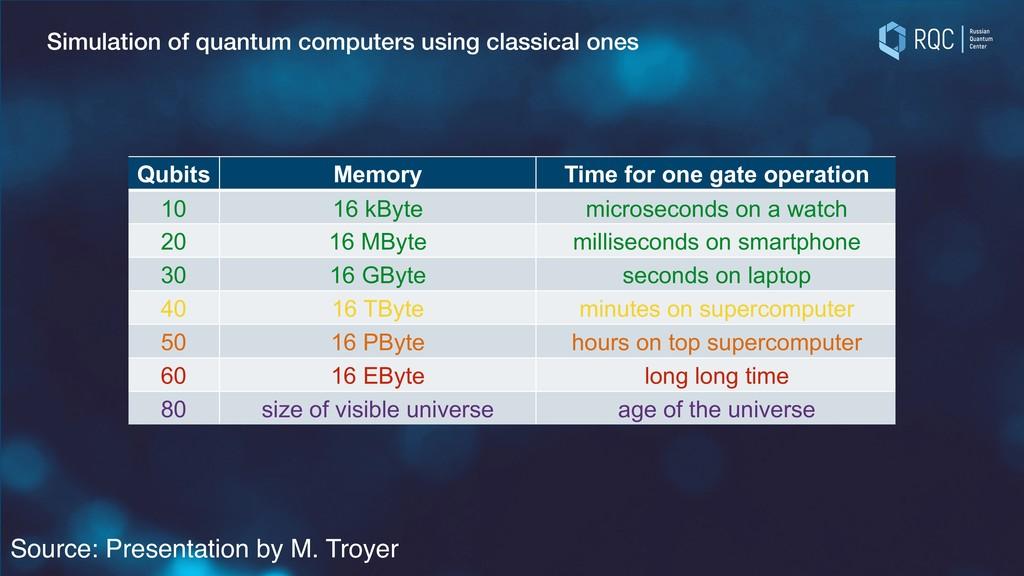 Simulation of quantum computers using classical...