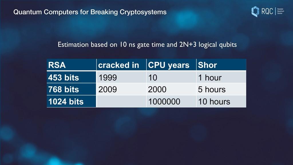 Breaking RSA encryption with Shor's algorithm? ...
