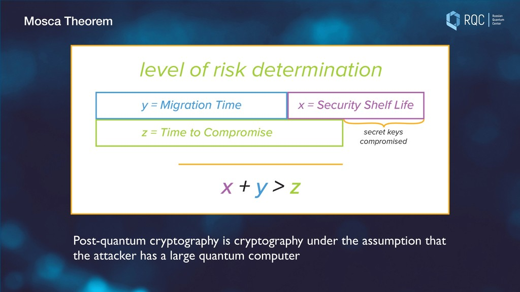 Mosca Theorem Post-quantum cryptography is cryp...
