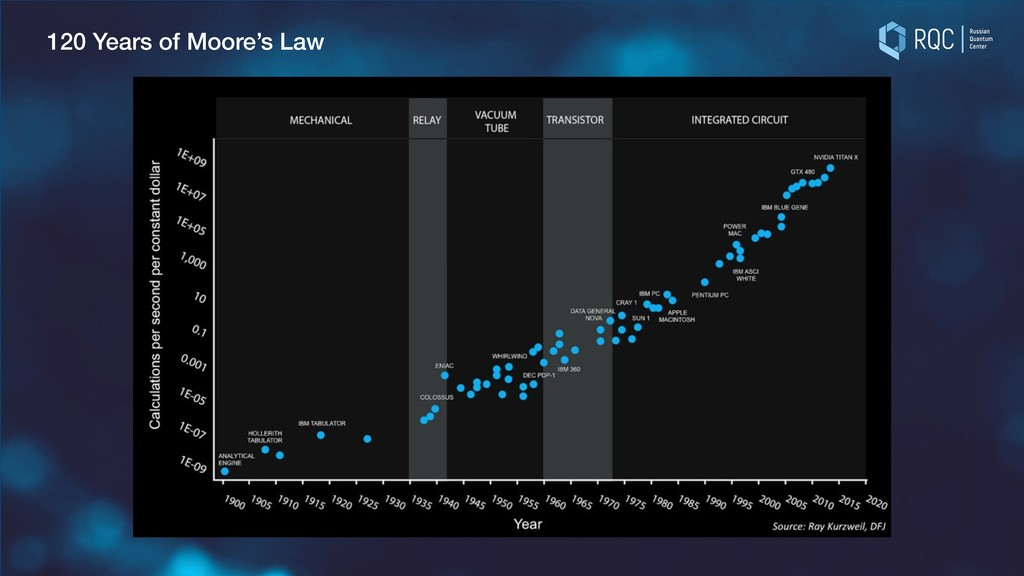120 Years of Moore's Law