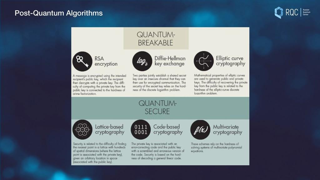 Post-Quantum Algorithms
