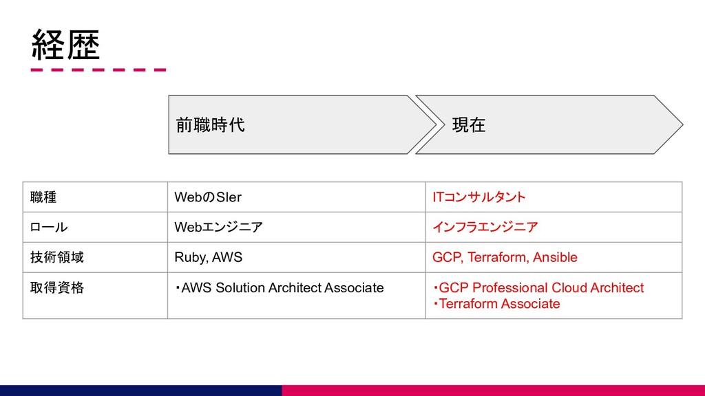 経歴 前職時代 現在 職種 WebのSIer ITコンサルタント ロール Webエンジニア イ...