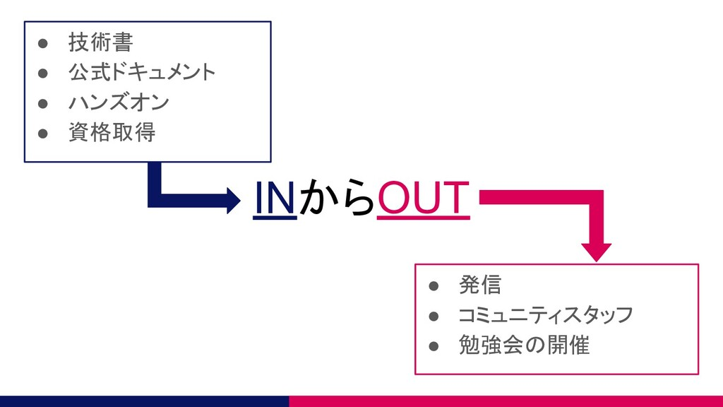 INからOUT ● 技術書 ● 公式ドキュメント ● ハンズオン ● 資格取得 ● 発信 ● ...
