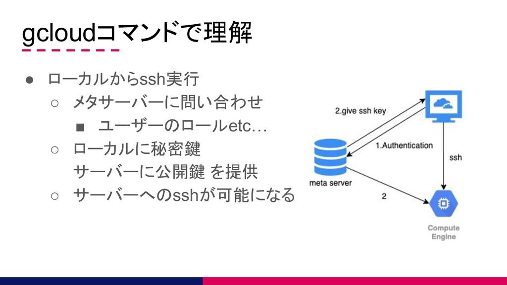 gcloudコマンドで理解 ● ローカルからssh実行 ○ メタサーバーに問い合わせ ■ ユー...