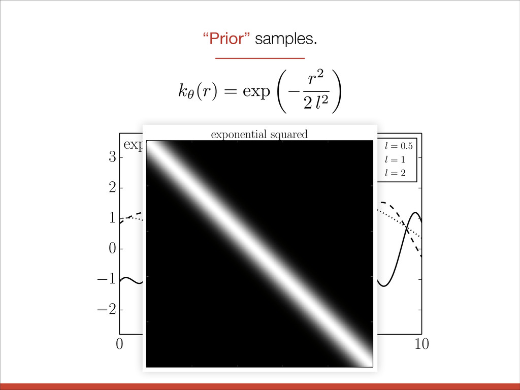"""Prior"" samples. 2 1 0 1 2 3 exponential square..."