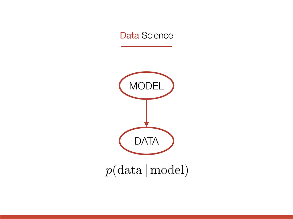 MODEL DATA Data Science p (data | model)
