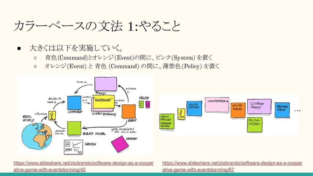 カラーベースの文法 1:やること ● 大きくは以下を実施していく。 ○ 青色(Command)...