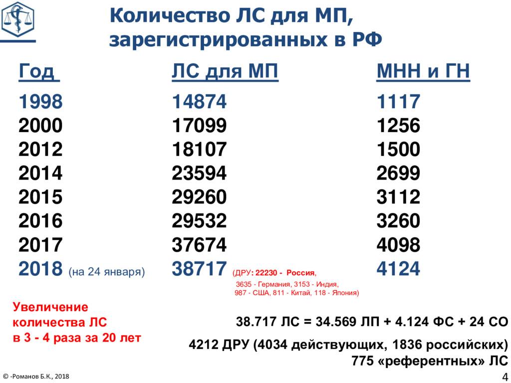 Год ЛС для МП МНН и ГН 1998 14874 1117 2000 170...