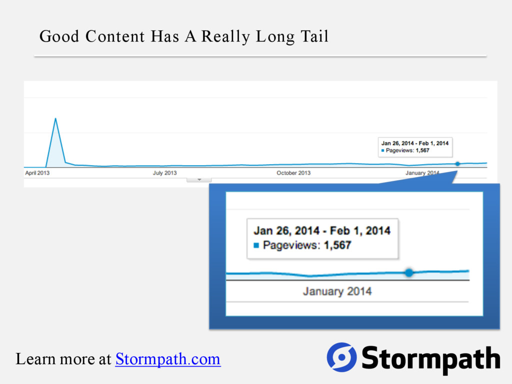 Good Content Has A Really Long Tail Learn more ...