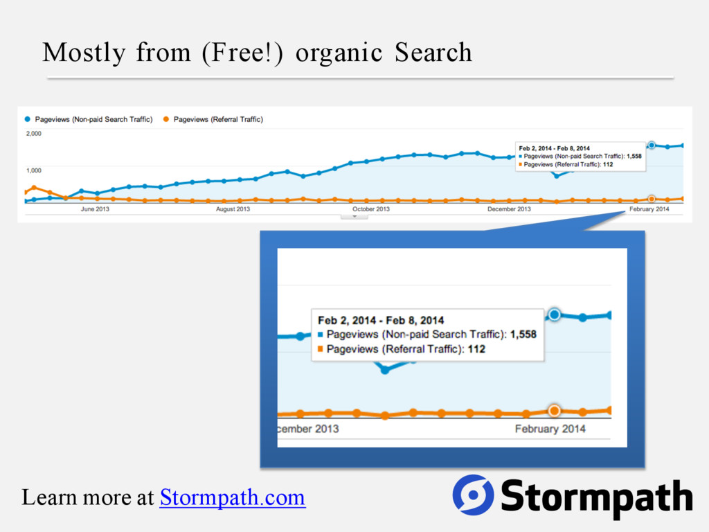 Mostly from (Free!) organic Search Learn more a...