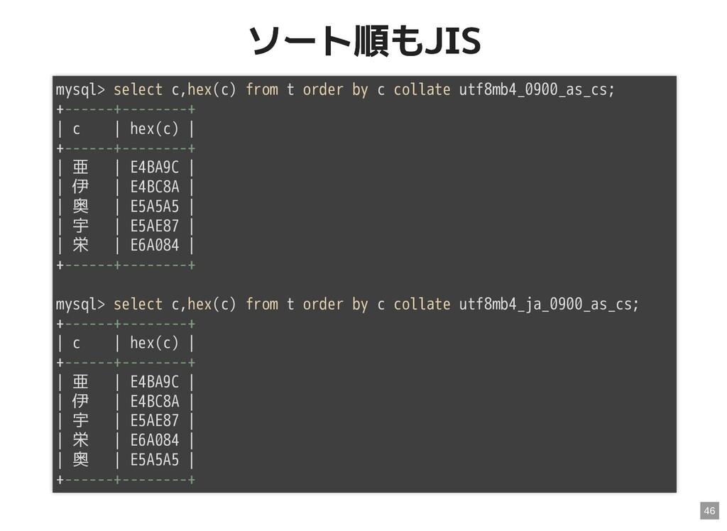 ソート順もJIS ソート順もJIS mysql> select c,hex(c) from t...