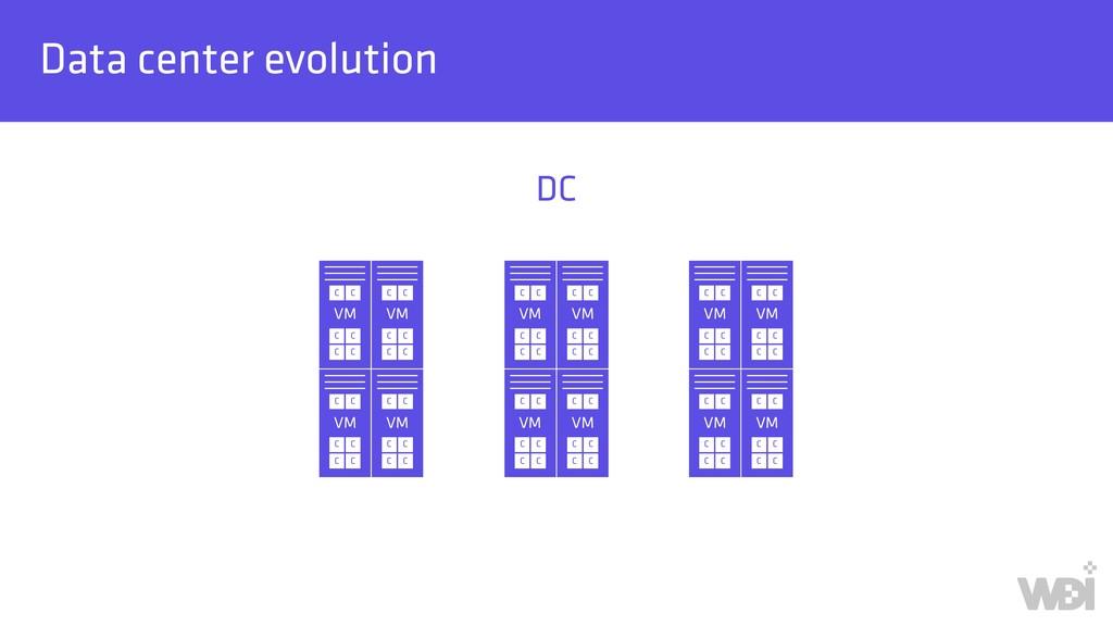 Data center evolution DC VM C C C C C C VM C C ...
