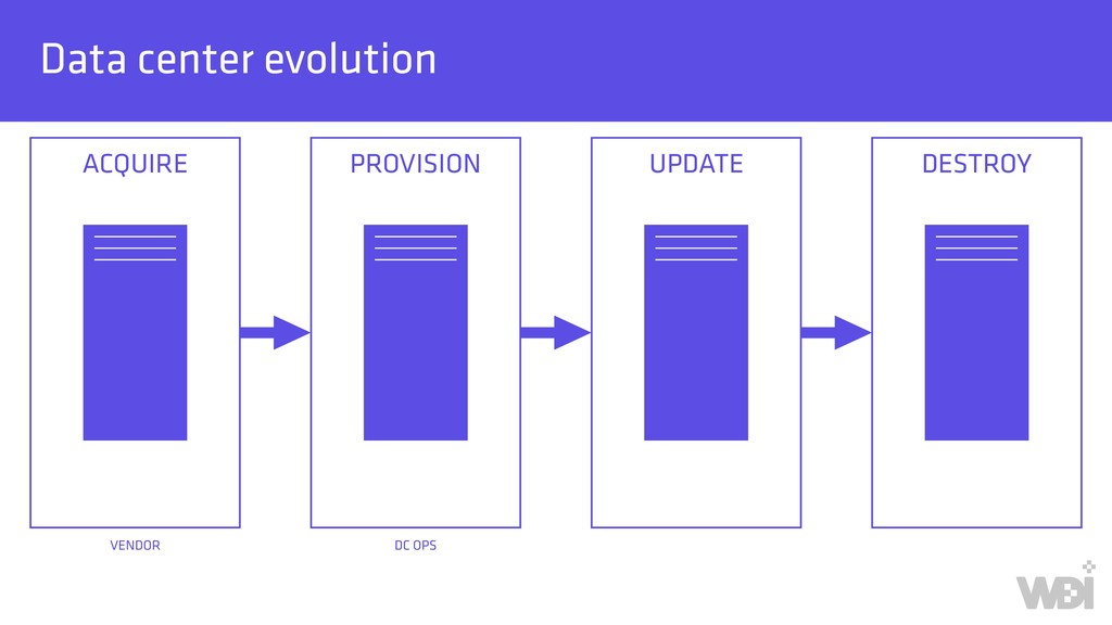 Data center evolution ACQUIRE         ...
