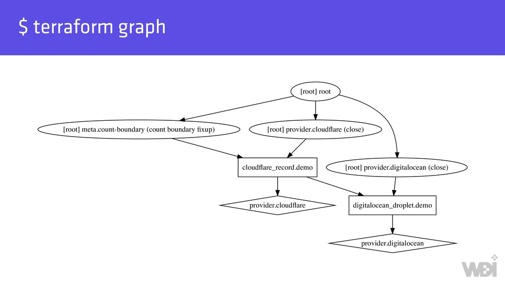 $ terraform graph cloudflare_record.demo digital...