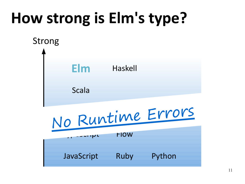 11 How strong is Elm's type? Strong Haskell Elm...