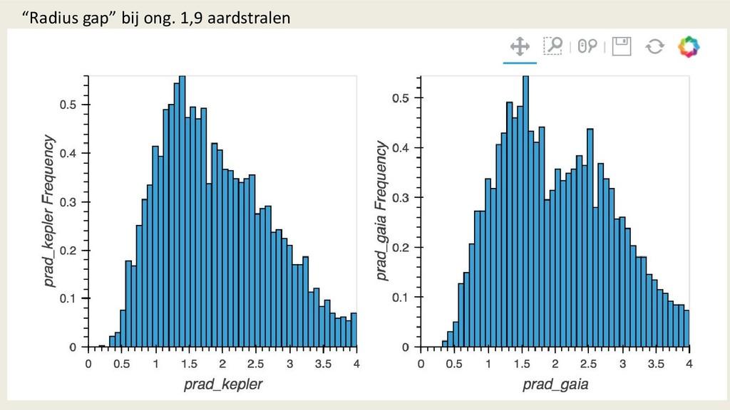 """""""Radius gap"""" bij ong. 1,9 aardstralen"""
