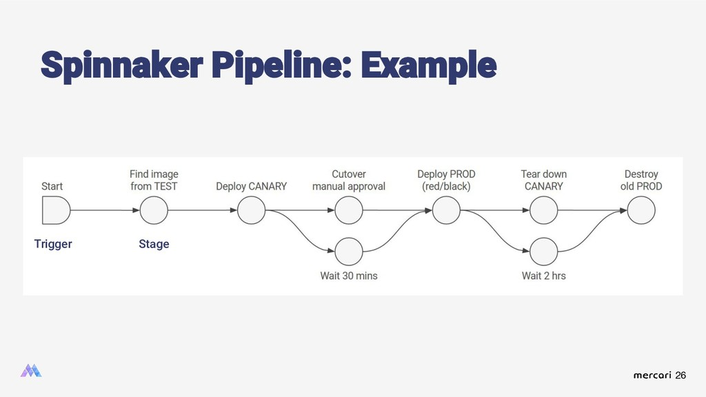 26 Spinnaker Pipeline: Example Trigger Stage