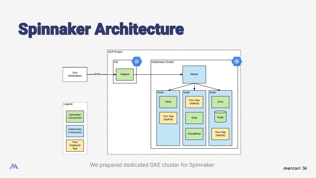 34 Spinnaker Architecture We prepared dedicated...