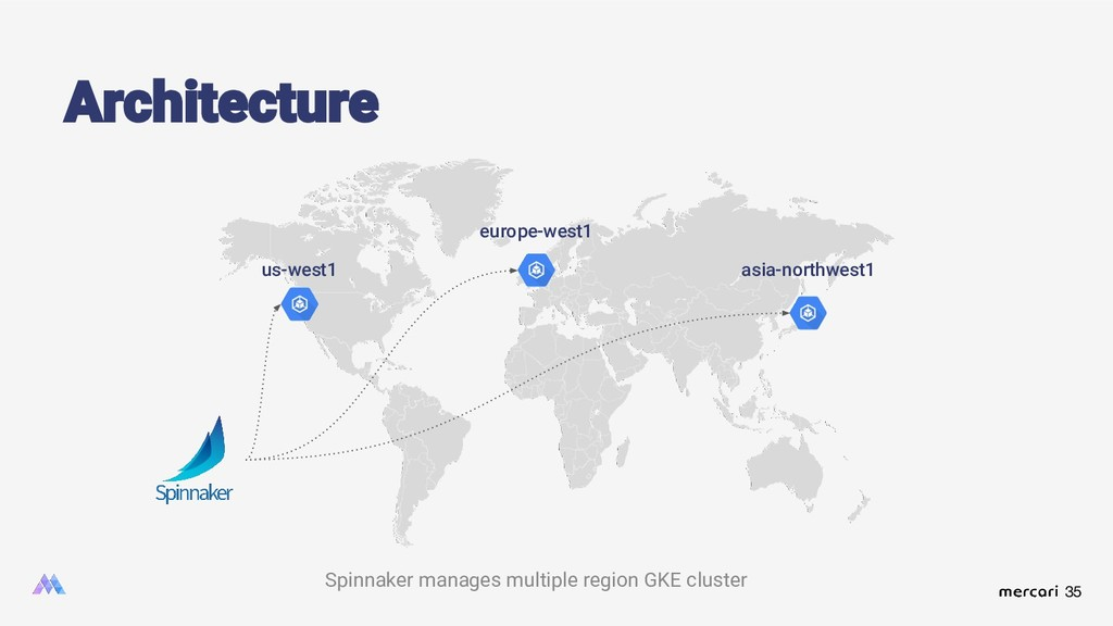 35 Architecture Spinnaker manages multiple regi...