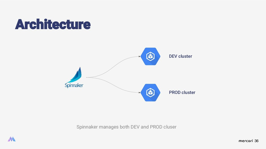 36 Architecture Spinnaker manages both DEV and ...