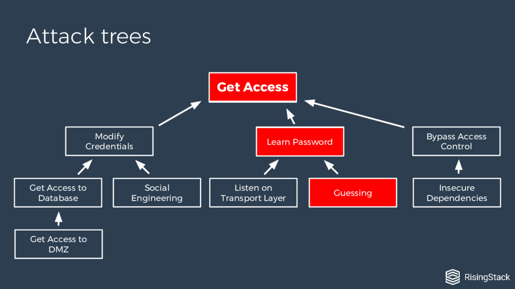 Attack trees Get Access Modify Credentials Lear...