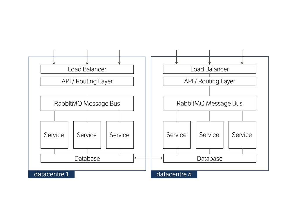 Database Service Service Service Load Balancer ...