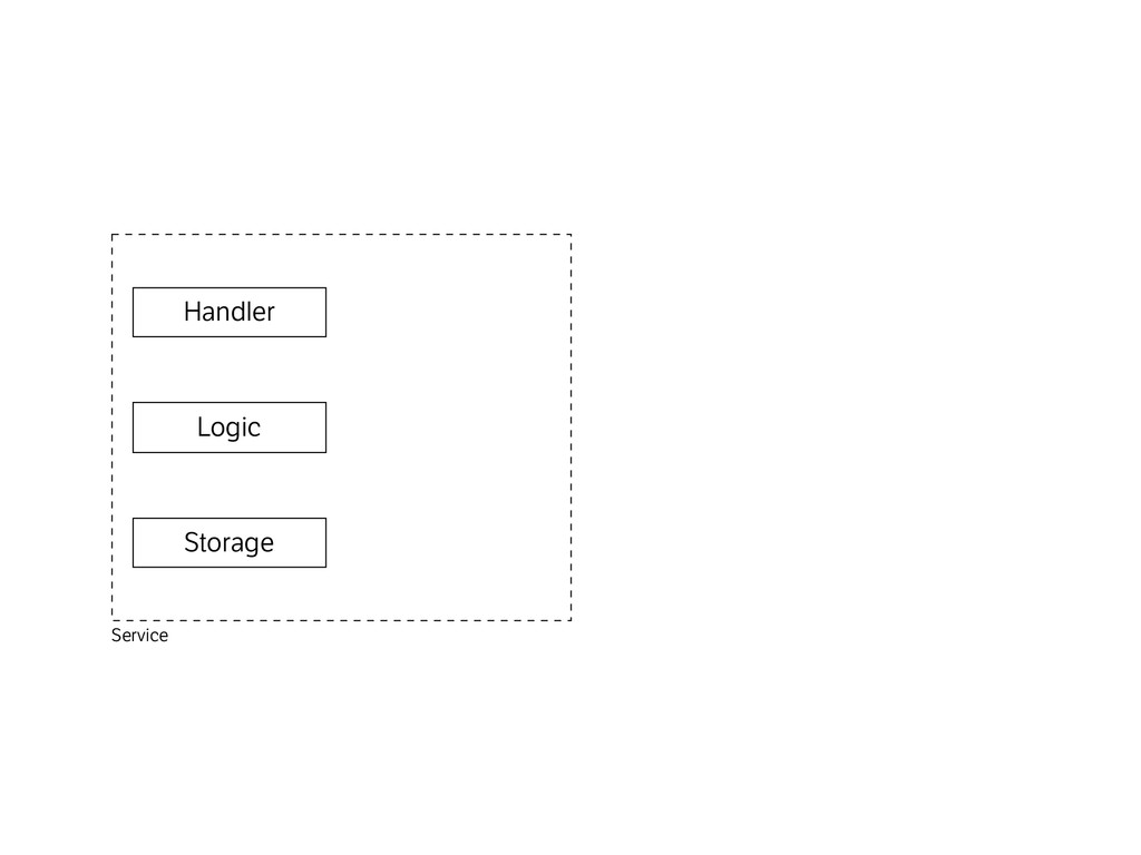 Logic Handler Storage Service