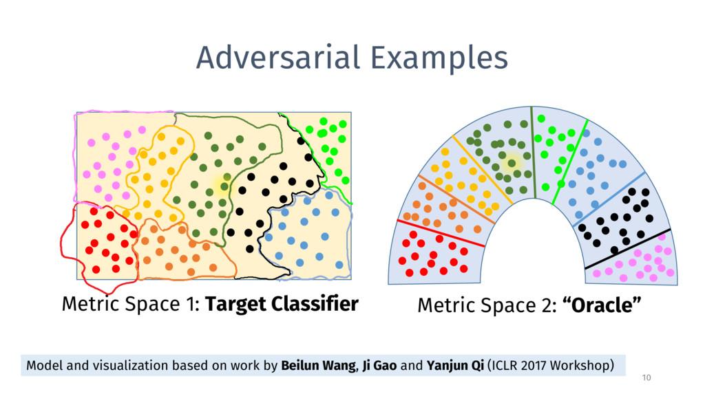 Adversarial Examples 10 Metric Space 1: Target ...
