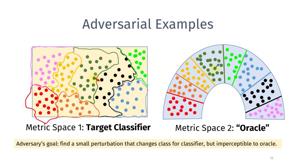 Adversarial Examples 11 Metric Space 1: Target ...