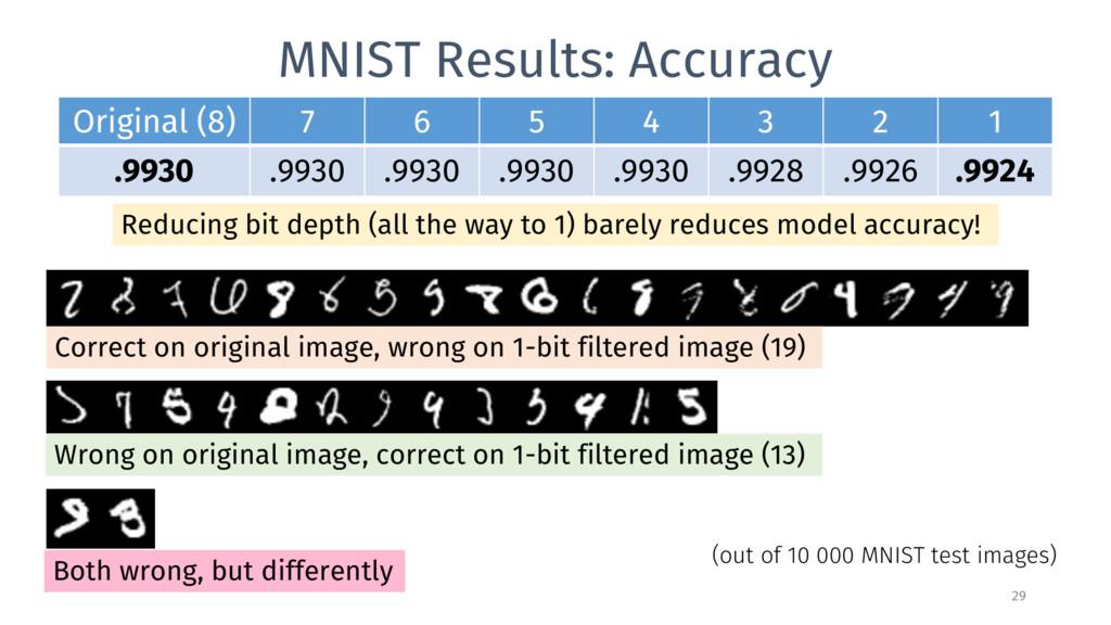MNIST Results: Accuracy 29 Original (8) 7 6 5 4...