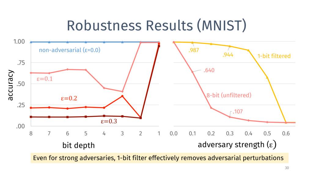 Robustness Results (MNIST) 30 bit depth accurac...