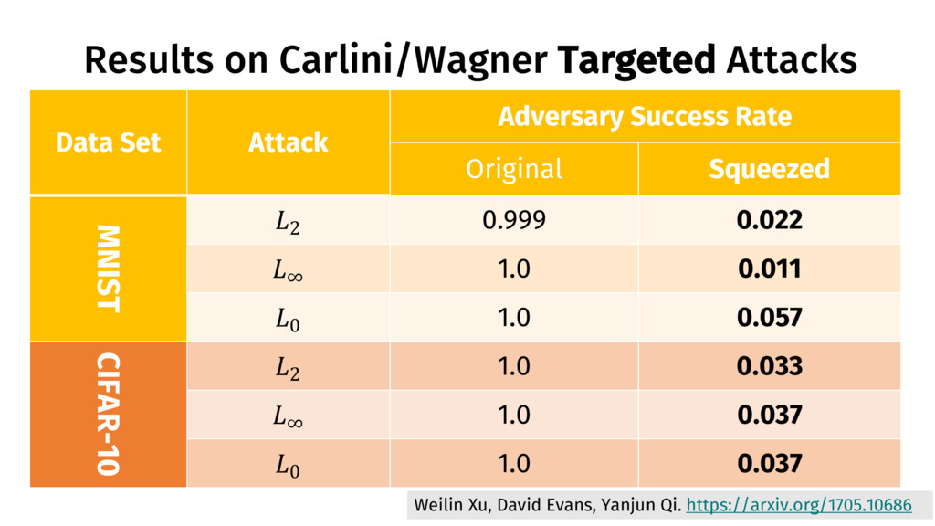 Results on Carlini/Wagner Targeted Attacks 38 W...