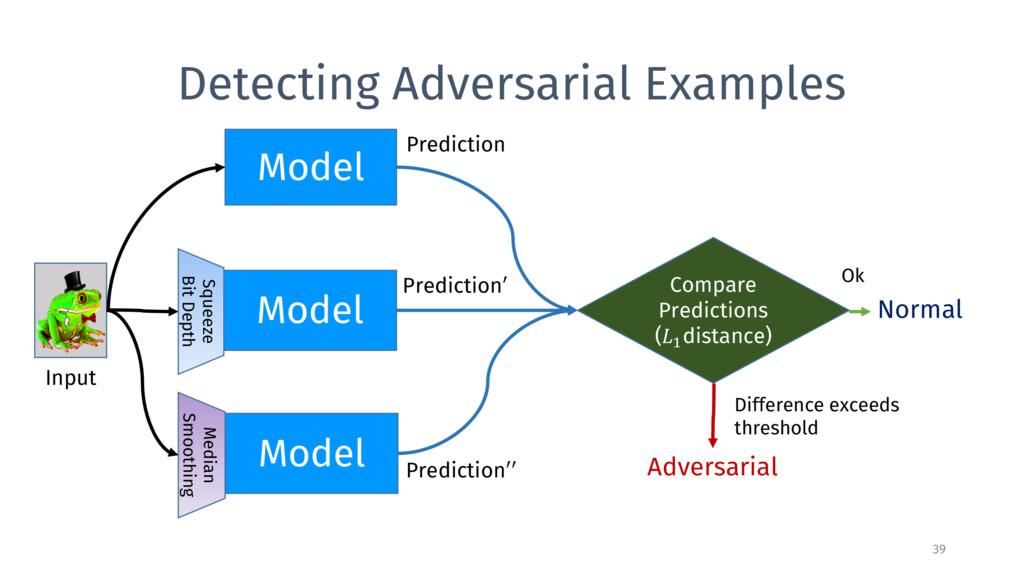 Detecting Adversarial Examples 39 Model Model M...