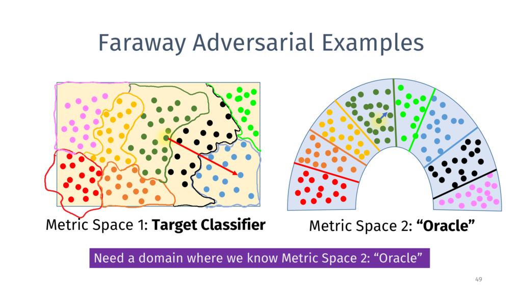 Faraway Adversarial Examples 49 Metric Space 1:...