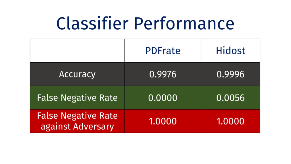Classifier Performance PDFrate Hidost Accuracy ...