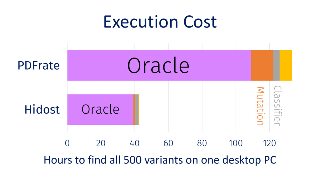 0 20 40 60 80 100 120 Hidost PDFrate Oracle Exe...