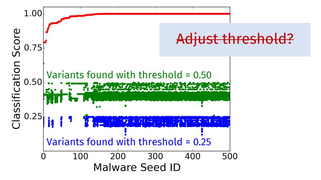 Adjust threshold? Variants found with threshold...