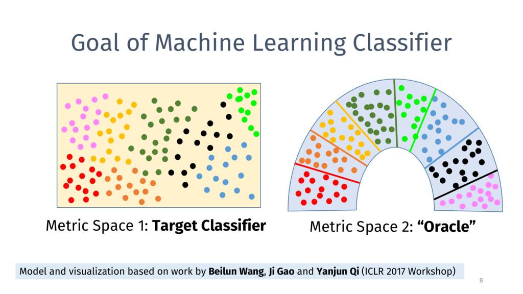 Goal of Machine Learning Classifier 8 Metric Sp...