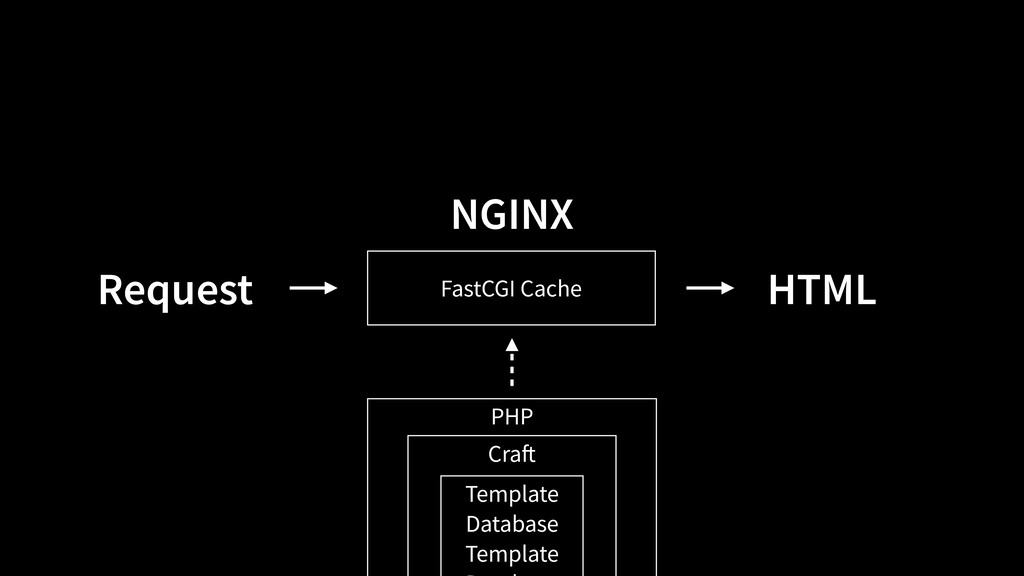 FastCGI Cache PHP Craft Template Database Temp...