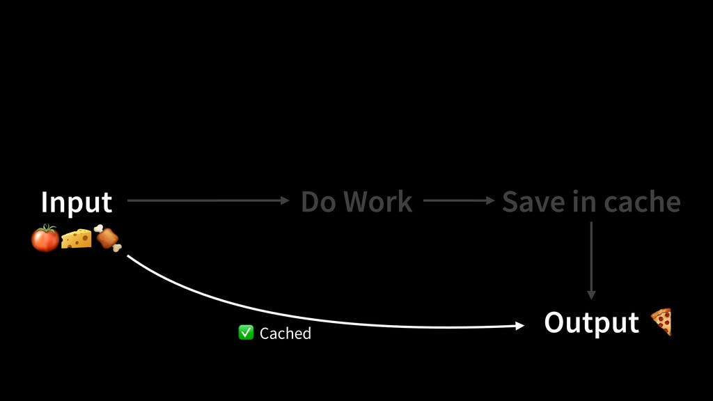 Do Work Output Save in cache Input Cached   ✅