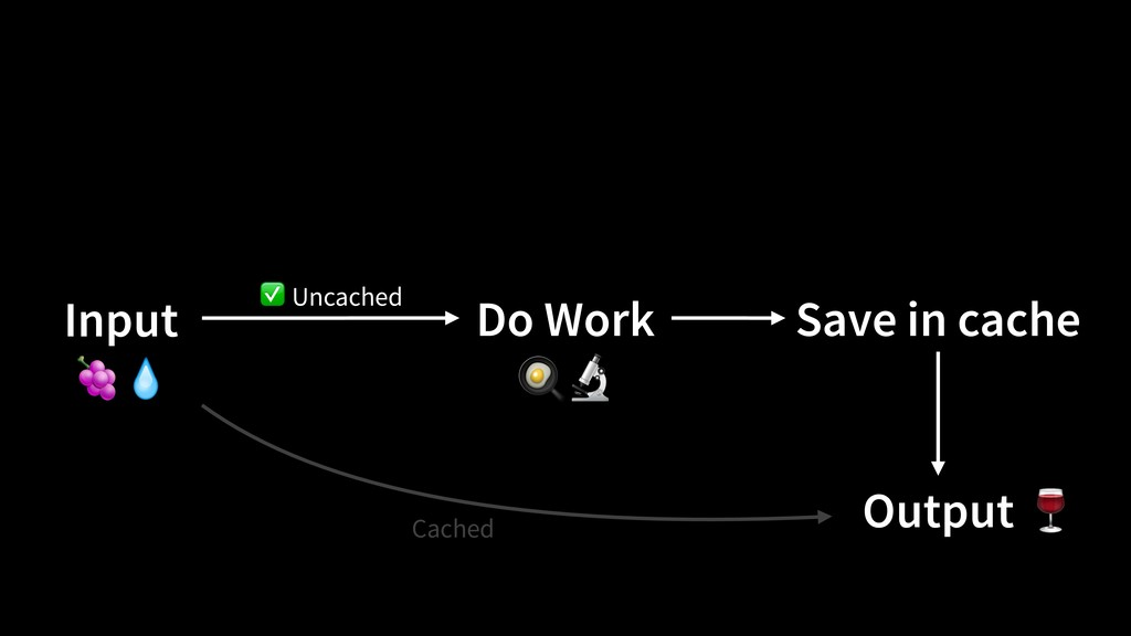 Do Work Output Save in cache Input Cached Uncac...