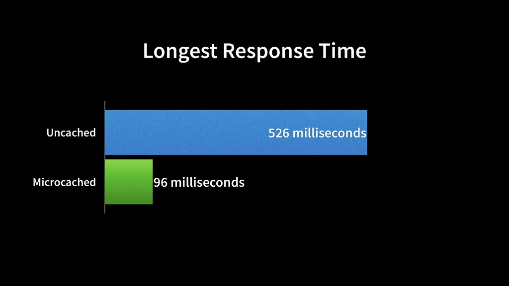 Longest Response Time Uncached Microcached 96 m...