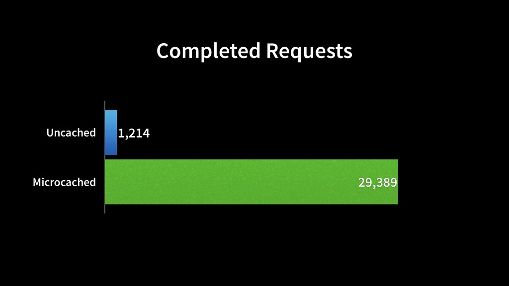 Completed Requests Uncached Microcached 29,389 ...