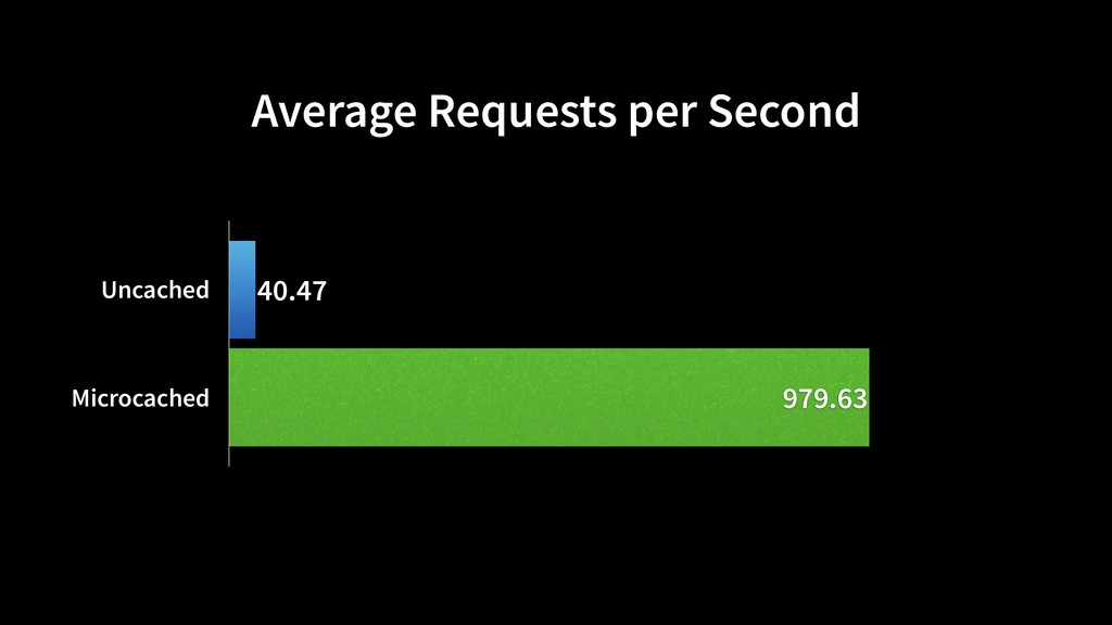 Average Requests per Second Uncached Microcache...