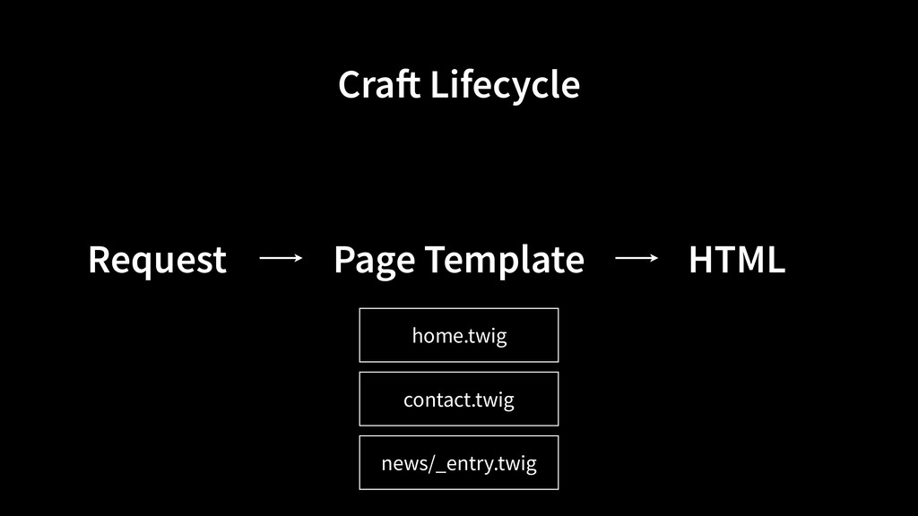 Page Template Request HTML home.twig contact.tw...