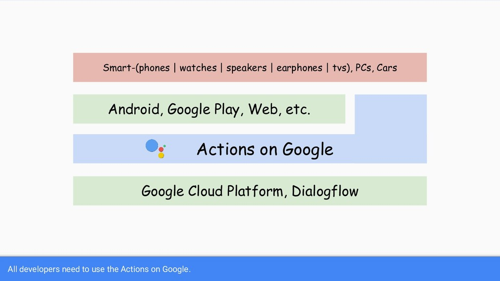All developers need to use the Actions on Googl...