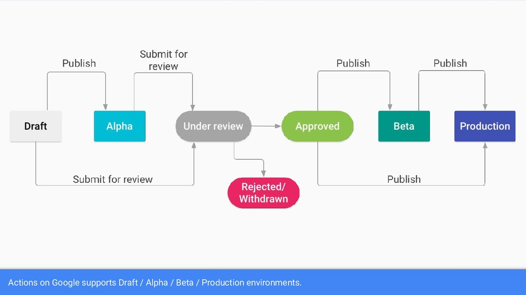 Actions on Google supports Draft / Alpha / Beta...