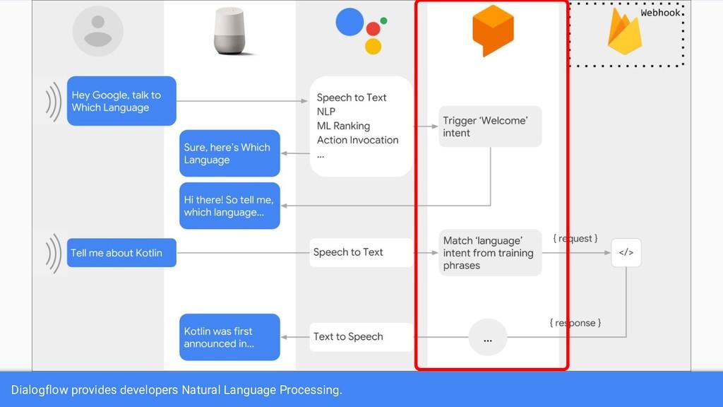 Dialogflow provides developers Natural Language...